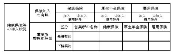 施工体制台帳に記載する社会保険加入状況の内容
