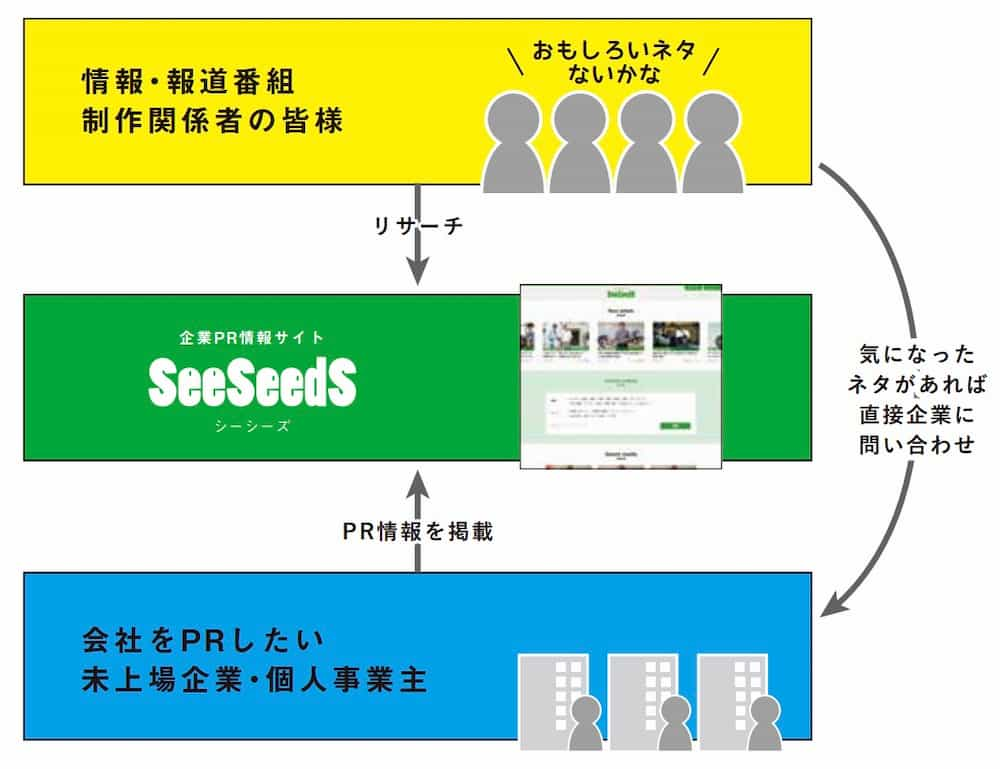 seeseedsの仕組み
