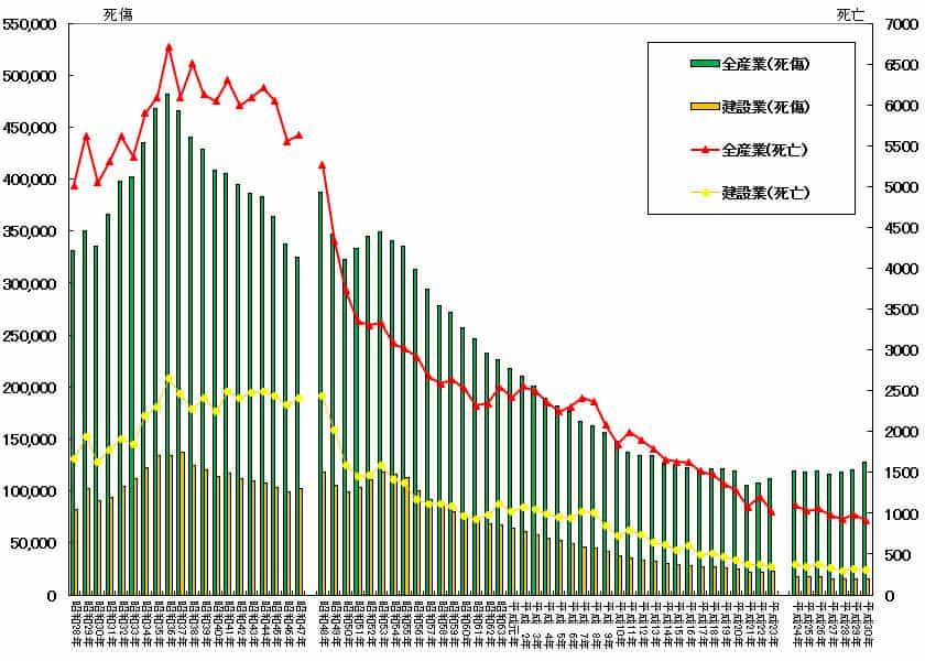 労働災害における死傷者数のグラフ